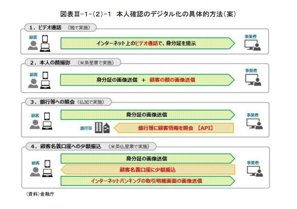 本人確認のデジタル化の具体的方法(案)