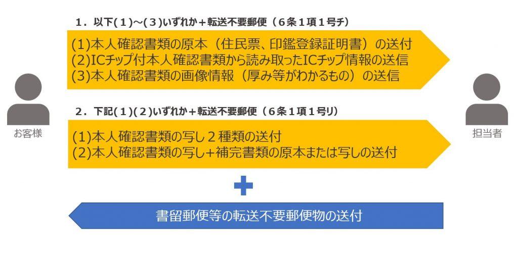 犯罪収益移転防止法の中の6条1項1号(チ)(リ)