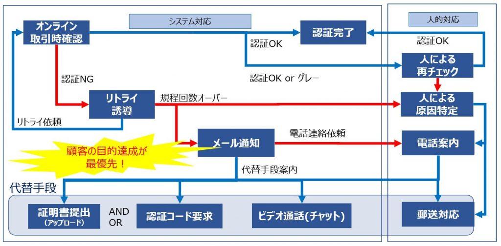 認証設計フローのイメージ