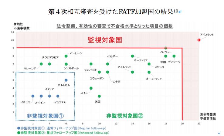 第4次相互審査を受けたFATF加盟国の結果10